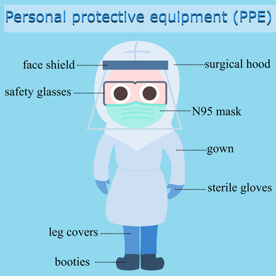 Covid19 ppe